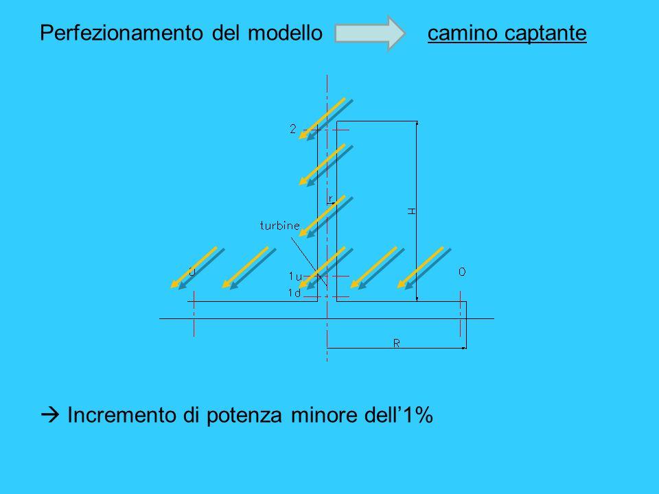 Perfezionamento del modello camino captante Incremento di potenza minore dell1%