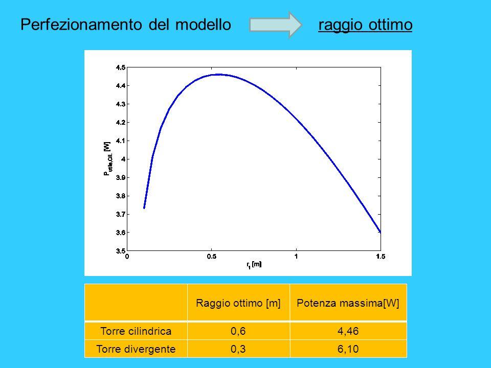 Perfezionamento del modello raggio ottimo Raggio ottimo [m]Potenza massima[W] Torre cilindrica0,64,46 Torre divergente0,36,10