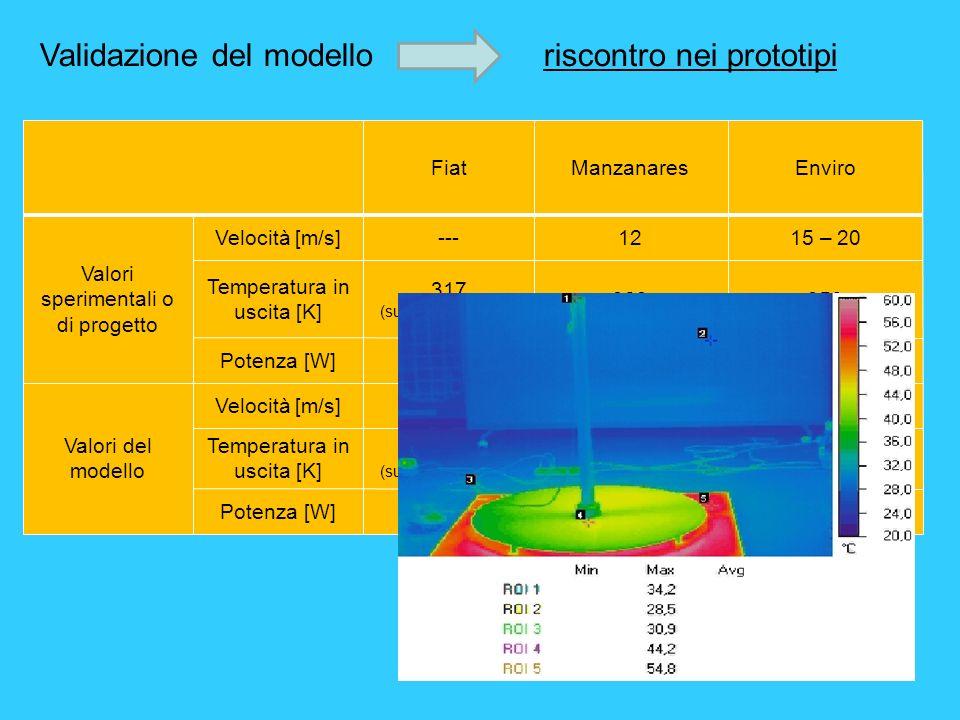 Validazione del modello riscontro nei prototipi FiatManzanaresEnviro Valori sperimentali o di progetto Velocità [m/s]---1215 – 20 Temperatura in uscit