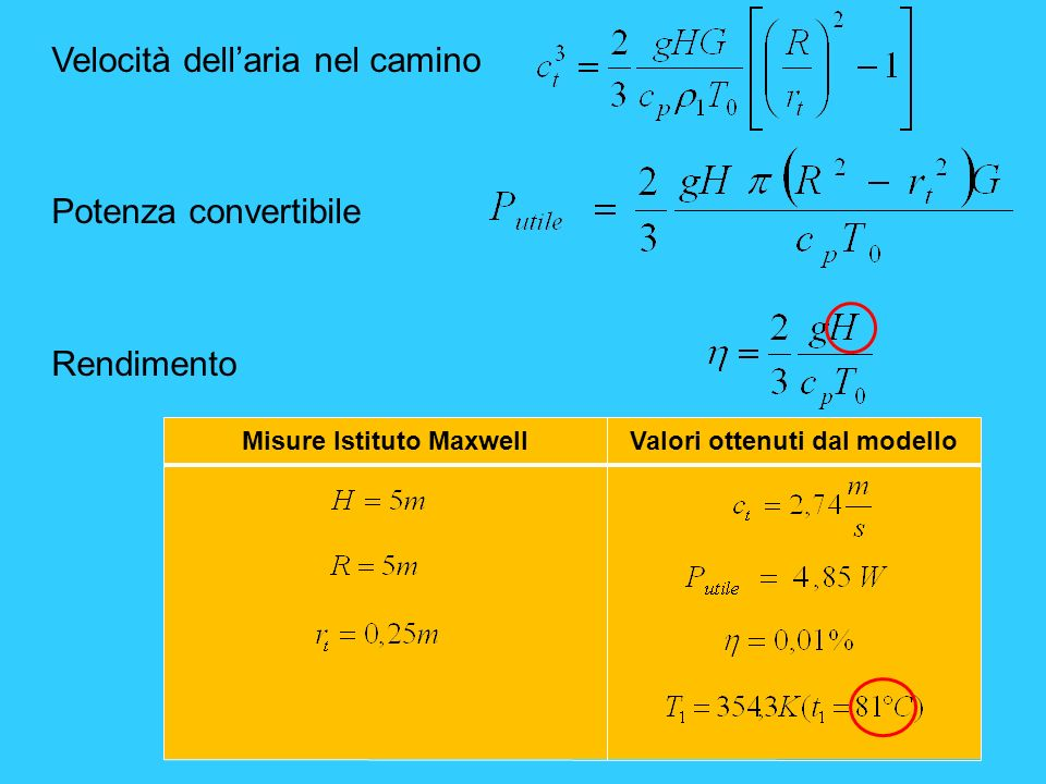 Velocità dellaria nel camino Potenza convertibile Rendimento Misure Istituto MaxwellValori ottenuti dal modello