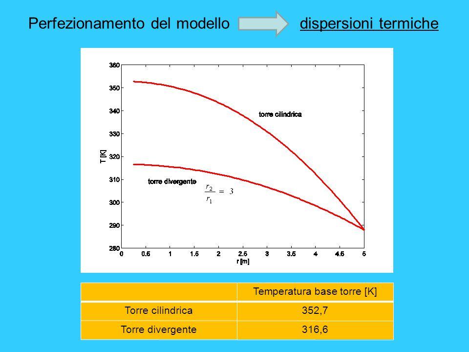 Perfezionamento del modello dispersioni termiche Temperatura base torre [K] Torre cilindrica352,7 Torre divergente316,6