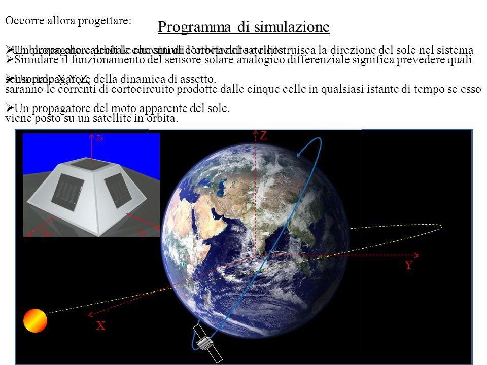 Programma di simulazione Simulare il funzionamento del sensore solare analogico differenziale significa prevedere quali saranno le correnti di cortocircuito prodotte dalle cinque celle in qualsiasi istante di tempo se esso viene posto su un satellite in orbita.