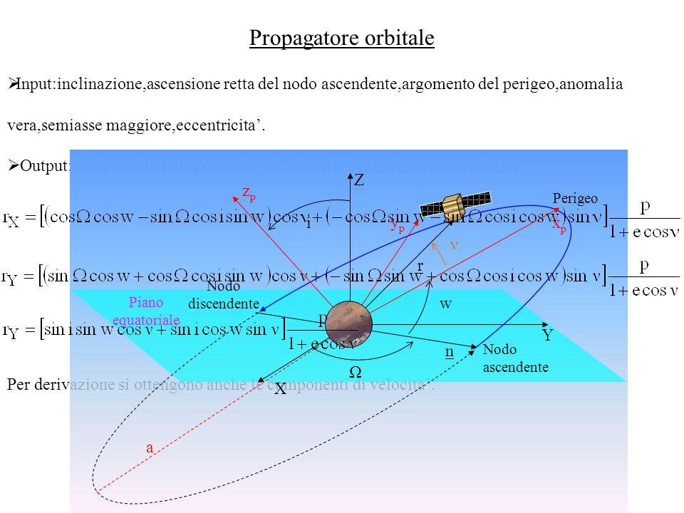 Propagatore orbitale Input:inclinazione,ascensione retta del nodo ascendente,argomento del perigeo,anomalia vera,semiasse maggiore,eccentricita.