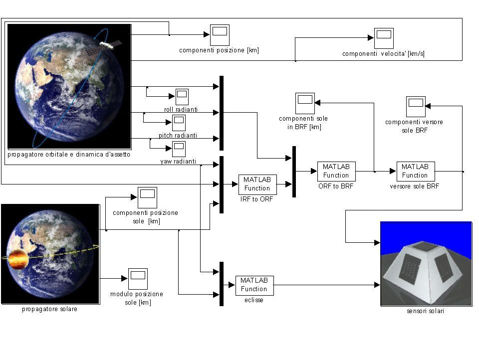 Lo schema simulink complessivo e: Nel programma di simulazione sono stati considerati cinque sensori solari,ognuno posto su una faccia del satellite tranne quella rivolta verso la terra,in modo da aumentare le possibilita di ricostruzione della direzione solare.Inoltre e stato simulato un funzionamento ideale dei sensori con celle solari perfettamente uguali ed un funzionamento reale con celle aventi correnti massime di cortocircuito uguali a meno dell1%.