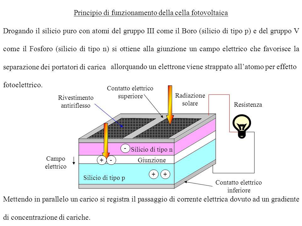 Il diagramma che riporta la corrente in funzione della tensione si chiama curva caratteristica.Su di essa si individuano due parametri che dipendono dalle caratteristiche costruttive della cella: Corrente di cortocircuito Tensione a circuito aperto Inoltre ce una dipendenza dallangolo di incidenza della radiazione solare.