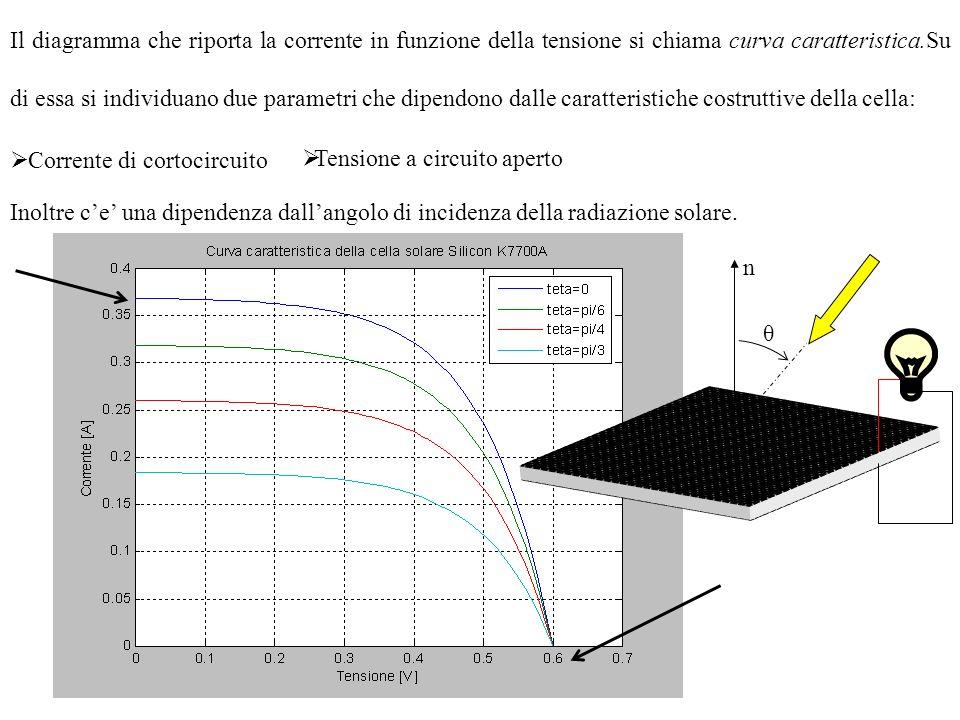 Il sensore solare analogico differenziale combina le correnti di cortocircuito delle cinque celle per determinare la direzione del sole nel riferimento sensoriale XsYsZs.