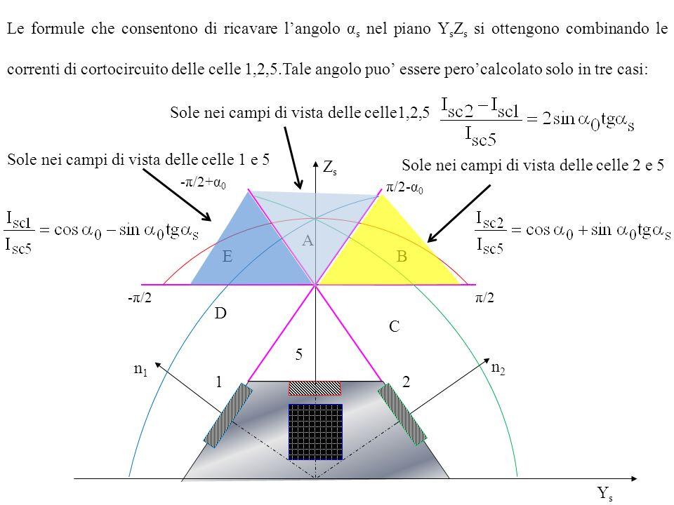 Le formule che consentono di ricavare langolo α s nel piano Y s Z s si ottengono combinando le correnti di cortocircuito delle celle 1,2,5.Tale angolo puo essere perocalcolato solo in tre casi: ZsZs YsYs -π/2π/2 -π/2+α 0 π/2-α 0 C E D B A 5 21 n2n2 n1n1 Sole nei campi di vista delle celle1,2,5 Sole nei campi di vista delle celle 2 e 5 Sole nei campi di vista delle celle 1 e 5