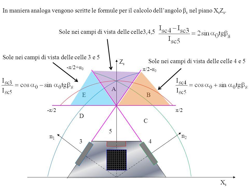 Risultati della simulazione Il simulatore funziona per qualunque tipo di orbita kepleriana avente piccola eccentricita.Nel lavoro di tesi sono state effettuate simulazioni relative a tre tipi di orbite, riportando gli andamenti delle correnti di cortocircuito di tutte le celle solari e le ricostruzioni del versore solare per ciascun sensore in termini sia delle componenti sia degli angoli di coelevazione e azimuth del sole: Orbita kepleriana circolare allequinozio di primavera,con quota 400 km,inclinazione 0° (orbita equatoriale), Ω = 40°, w = 30°.