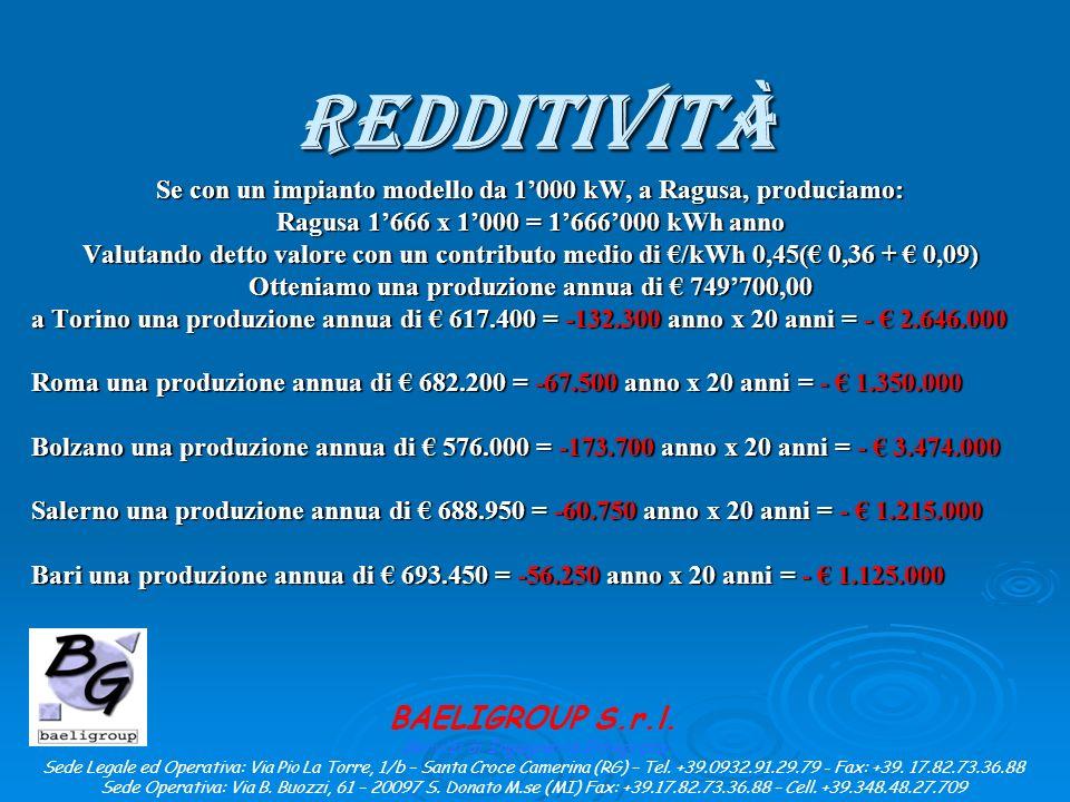 Redditività Se con un impianto modello da 1000 kW, a Ragusa, produciamo: Ragusa 1666 x 1000 = 1666000 kWh anno Valutando detto valore con un contributo medio di /kWh 0,45( 0,36 + 0,09) Otteniamo una produzione annua di 749700,00 a Torino una produzione annua di 617.400 = -132.300 anno x 20 anni = - 2.646.000 Roma una produzione annua di 682.200 = -67.500 anno x 20 anni = - 1.350.000 Bolzano una produzione annua di 576.000 = -173.700 anno x 20 anni = - 3.474.000 Salerno una produzione annua di 688.950 = -60.750 anno x 20 anni = - 1.215.000 Bari una produzione annua di 693.450 = -56.250 anno x 20 anni = - 1.125.000 BAELIGROUP S.r.l.