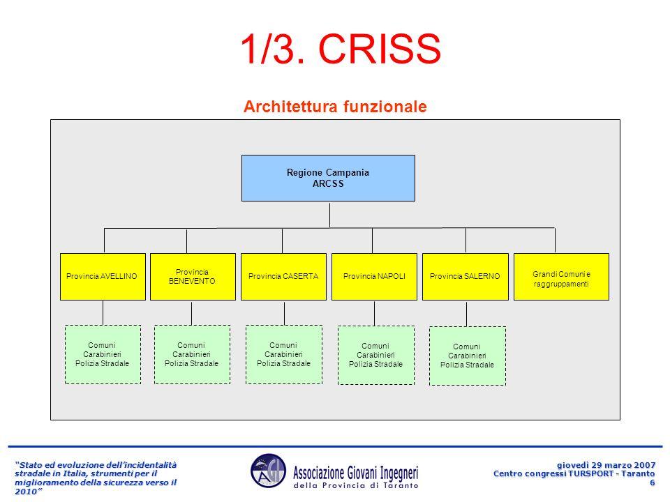Stato ed evoluzione dellincidentalità stradale in Italia, strumenti per il miglioramento della sicurezza verso il 2010 giovedì 29 marzo 2007 Centro congressi TURSPORT - Taranto 7 1/4.