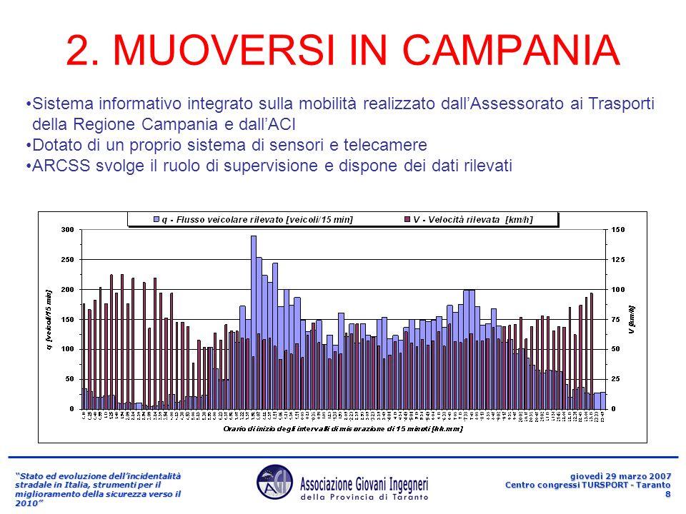 Stato ed evoluzione dellincidentalità stradale in Italia, strumenti per il miglioramento della sicurezza verso il 2010 giovedì 29 marzo 2007 Centro congressi TURSPORT - Taranto 9 3/1.