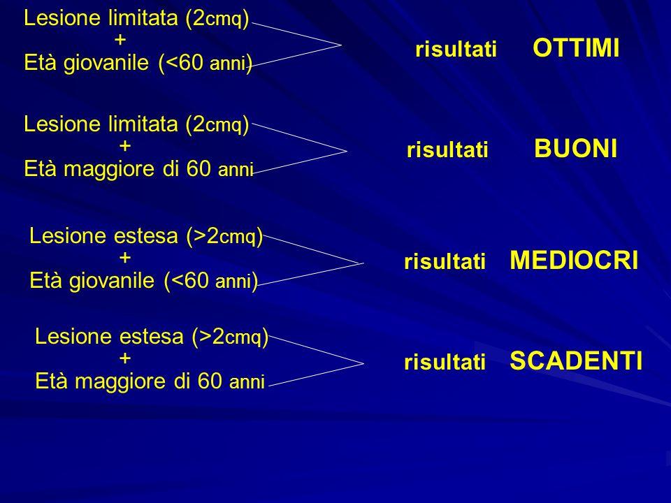 Lesione limitata (2 cmq ) + Età giovanile (<60 anni ) risultati OTTIMI Lesione limitata (2 cmq ) + Età maggiore di 60 anni risultati BUONI Lesione estesa (>2 cmq ) + Età giovanile (<60 anni ) risultati MEDIOCRI Lesione estesa (>2 cmq ) Età maggiore di 60 anni + risultati SCADENTI