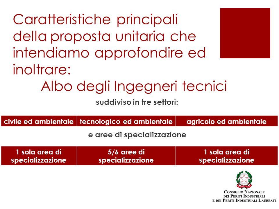 suddiviso in tre settori: e aree di specializzazione Caratteristiche principali della proposta unitaria che intendiamo approfondire ed inoltrare: Albo