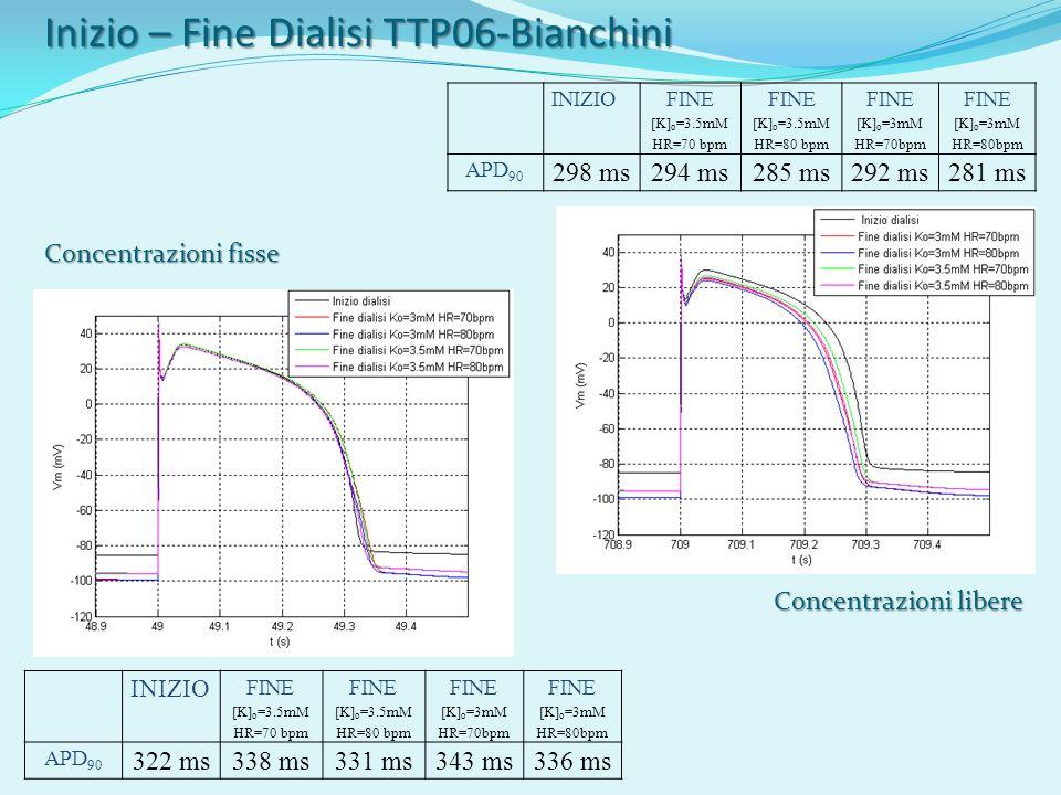 INIZIO FINE [K] o =3.5mM HR=70 bpm FINE [K] o =3.5mM HR=80 bpm FINE [K] o =3mM HR=70bpm FINE [K] o =3mM HR=80bpm APD 90 322 ms338 ms331 ms343 ms336 ms INIZIO FINE [K] o =3.5mM HR=70 bpm FINE [K] o =3.5mM HR=80 bpm FINE [K] o =3mM HR=70bpm FINE [K] o =3mM HR=80bpm APD 90 298 ms294 ms285 ms292 ms281 ms Inizio – Fine Dialisi TTP06-Bianchini Concentrazioni fisse Concentrazioni libere