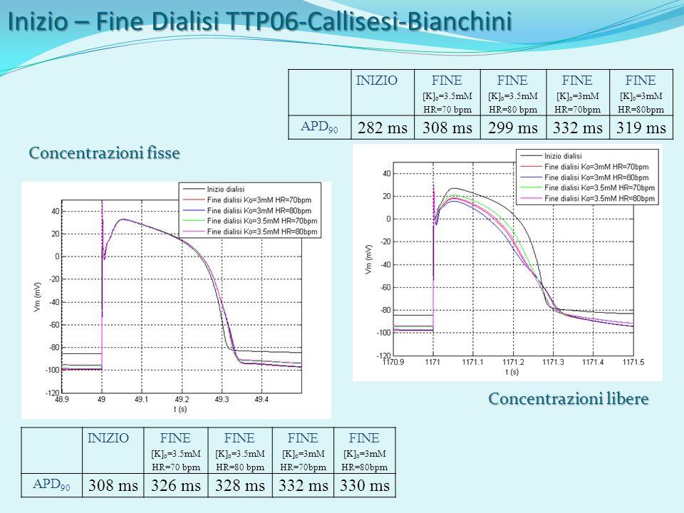 INIZIO FINE [K] o =3.5mM HR=70 bpm FINE [K] o =3.5mM HR=80 bpm FINE [K] o =3mM HR=70bpm FINE [K] o =3mM HR=80bpm APD 90 308 ms326 ms328 ms332 ms330 ms INIZIO FINE [K] o =3.5mM HR=70 bpm FINE [K] o =3.5mM HR=80 bpm FINE [K] o =3mM HR=70bpm FINE [K] o =3mM HR=80bpm APD 90 282 ms308 ms299 ms332 ms319 ms Inizio – Fine Dialisi TTP06-Callisesi-Bianchini Concentrazioni libere Concentrazioni fisse