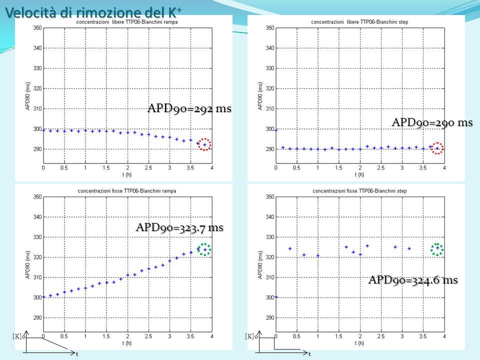 Velocità di rimozione del K + [K]o tt APD90=292 ms APD90=290 ms APD90=323.7 ms APD90=324.6 ms