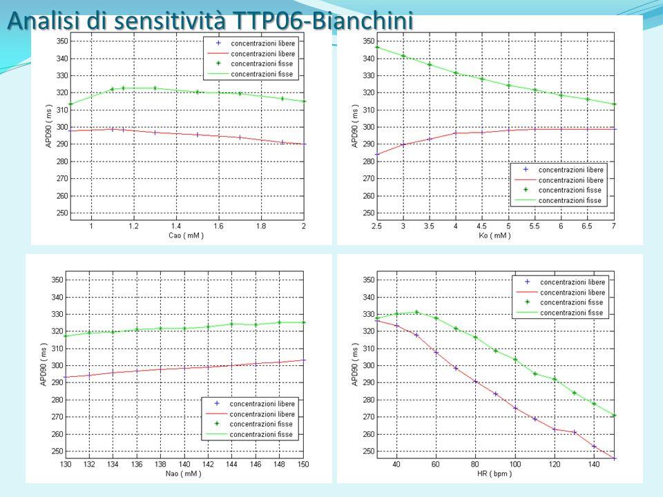 Analisi di sensitività TTP06-Bianchini