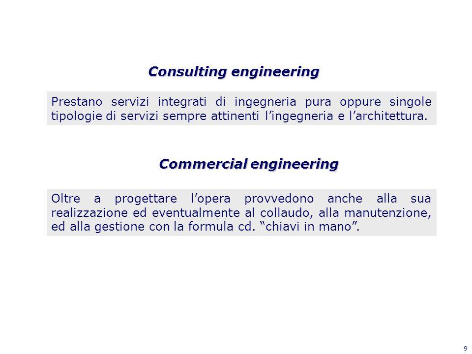 9 Consulting engineering Commercial engineering Prestano servizi integrati di ingegneria pura oppure singole tipologie di servizi sempre attinenti lin