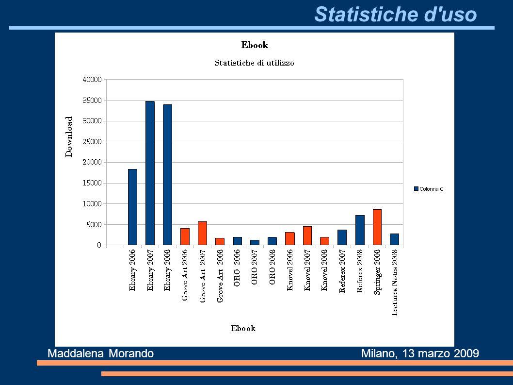Statistiche d uso Maddalena Morando Milano, 13 marzo 2009