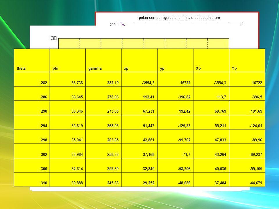 Chiusura Theta = 282 ° Theta = 312 ° thetaphigammaxpypXpYp 28236,738282,19-3554,316722-3554,316722 28636,645278,06112,41-396,82113,7-396,5 29036,34627