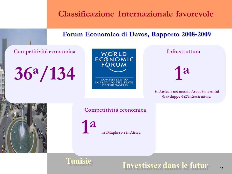 11 Tunisie Investissez dans le futur 11 36 a /134 1 a nel Maghreb e in Africa 1a1a Competitività economica in Africa e nel mondo Arabo in termini di s