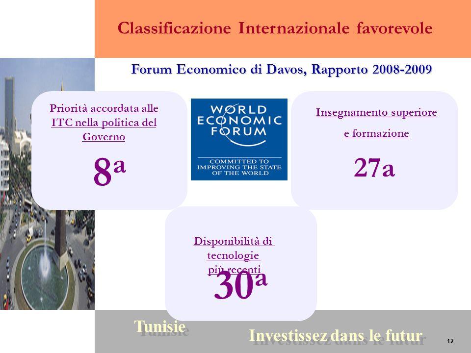 12 Tunisie Investissez dans le futur 12 8a8a 30 a 27a Insegnamento superiore e formazione Priorità accordata alle ITC nella politica del Governo Dispo