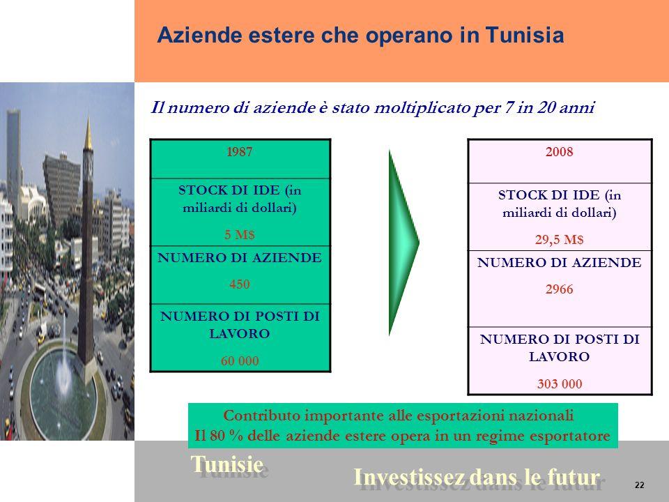 22 Tunisie Investissez dans le futur 22 1987 STOCK DI IDE (in miliardi di dollari) 5 M$ NUMERO DI AZIENDE 450 NUMERO DI POSTI DI LAVORO 60 000 2008 ST