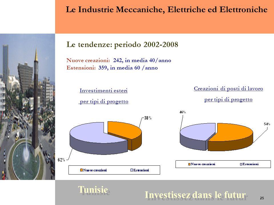 25 Tunisie Investissez dans le futur 25 Le Industrie Meccaniche, Elettriche ed Elettroniche Le tendenze: periodo 2002-2008 Nuove creazioni: 242, in me