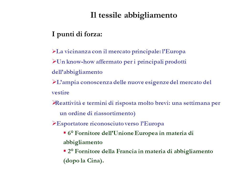 I punti di forza: La vicinanza con il mercato principale: lEuropa Un know-how affermato per i principali prodotti dellabbigliamento Lampia conoscenza