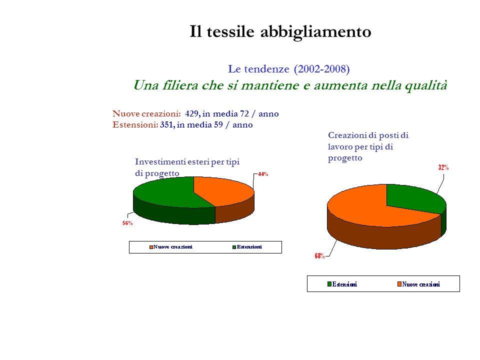 Le tendenze (2002-2008) Una filiera che si mantiene e aumenta nella qualità Nuove creazioni: 429, in media 72 / anno Estensioni: 351, in media 59 / an