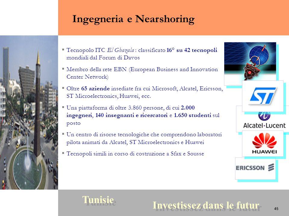 45 Tunisie Investissez dans le futur 45 Tecnopolo ITC El Ghazala : classificato 16° su 42 tecnopoli mondiali dal Forum di Davos Membro della rete EBN