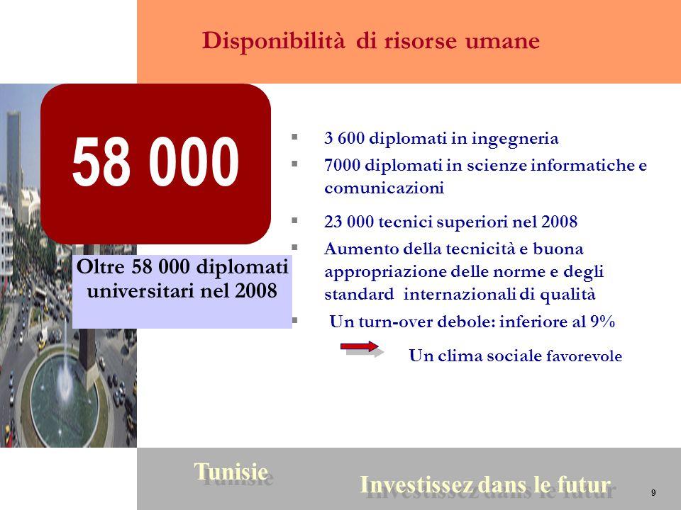 9 Tunisie Investissez dans le futur 9 3 600 diplomati in ingegneria 7000 diplomati in scienze informatiche e comunicazioni 23 000 tecnici superiori ne