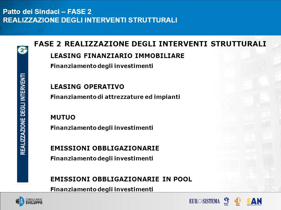 Patto dei Sindaci – FASE 2 REALIZZAZIONE DEGLI INTERVENTI STRUTTURALI FASE 2 REALIZZAZIONE DEGLI INTERVENTI STRUTTURALI LEASING FINANZIARIO IMMOBILIARE Finanziamento degli investimenti LEASING OPERATIVO Finanziamento di attrezzature ed impianti MUTUO Finanziamento degli investimenti EMISSIONI OBBLIGAZIONARIE Finanziamento degli investimenti EMISSIONI OBBLIGAZIONARIE IN POOL Finanziamento degli investimenti