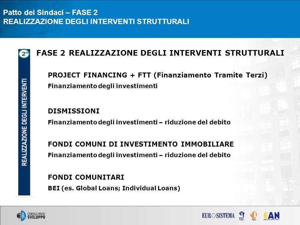 FASE 2 REALIZZAZIONE DEGLI INTERVENTI STRUTTURALI PROJECT FINANCING + FTT (Finanziamento Tramite Terzi) Finanziamento degli investimenti DISMISSIONI Finanziamento degli investimenti – riduzione del debito FONDI COMUNI DI INVESTIMENTO IMMOBILIARE Finanziamento degli investimenti – riduzione del debito FONDI COMUNITARI BEI (es.