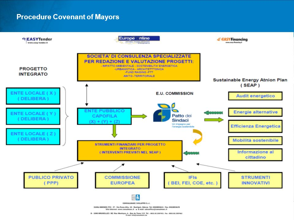 Procedure Covenant of Mayors