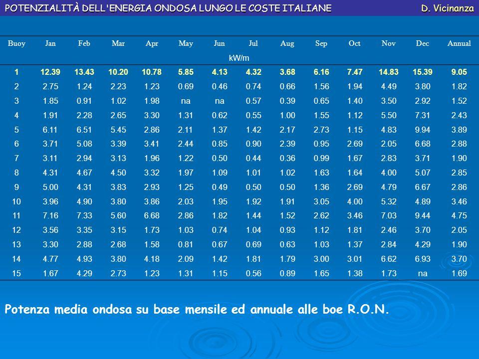 Potenza media ondosa su base mensile ed annuale alle boe R.O.N. POTENZIALITÀ DELL'ENERGIA ONDOSA LUNGO LE COSTE ITALIANE D. Vicinanza BuoyJanFebMarApr