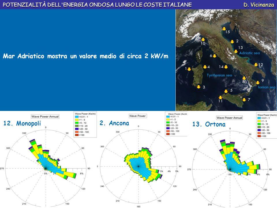 Mar Adriatico mostra un valore medio di circa 2 kW/m POTENZIALITÀ DELL'ENERGIA ONDOSA LUNGO LE COSTE ITALIANE D. Vicinanza 12. Monopoli 2. Ancona 13.