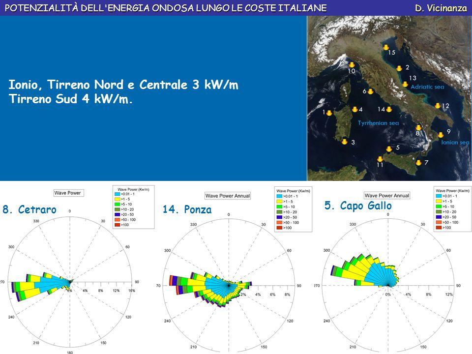 Ionio, Tirreno Nord e Centrale 3 kW/m Tirreno Sud 4 kW/m. POTENZIALITÀ DELL'ENERGIA ONDOSA LUNGO LE COSTE ITALIANE D. Vicinanza 8. Cetraro14. Ponza 5.