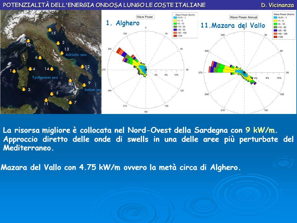 La risorsa migliore è collocata nel Nord-Ovest della Sardegna con 9 kW/m. Approccio diretto delle onde di swells in una delle aree più perturbate del