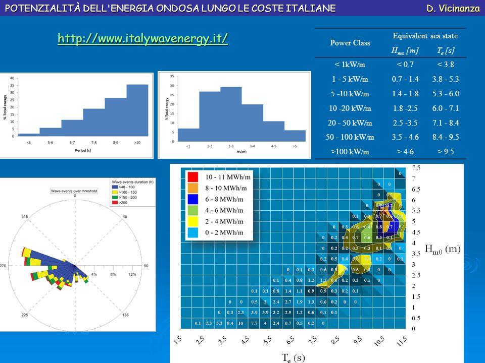 AlgheroMazara POTENZIALITÀ DELL'ENERGIA ONDOSA LUNGO LE COSTE ITALIANE D. Vicinanza Power Class Equivalent sea state H mo [m]T e [s] < 1kW/m< 0.7< 3.8