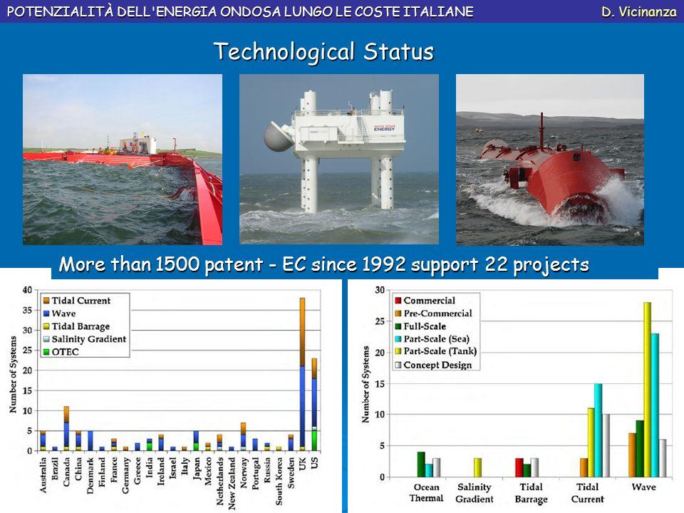 Technological Status POTENZIALITÀ DELL'ENERGIA ONDOSA LUNGO LE COSTE ITALIANE D. Vicinanza More than 1500 patent - EC since 1992 support 22 projects