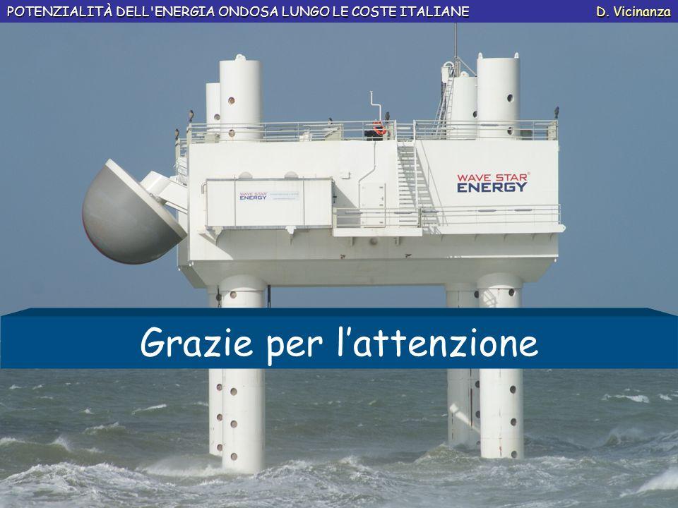 POTENZIALITÀ DELL'ENERGIA ONDOSA LUNGO LE COSTE ITALIANE D. Vicinanza Grazie per lattenzione