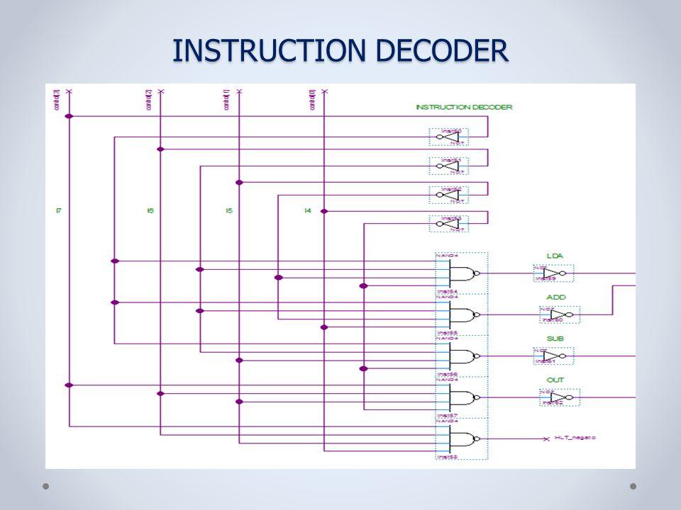 INSTRUCTION DECODER