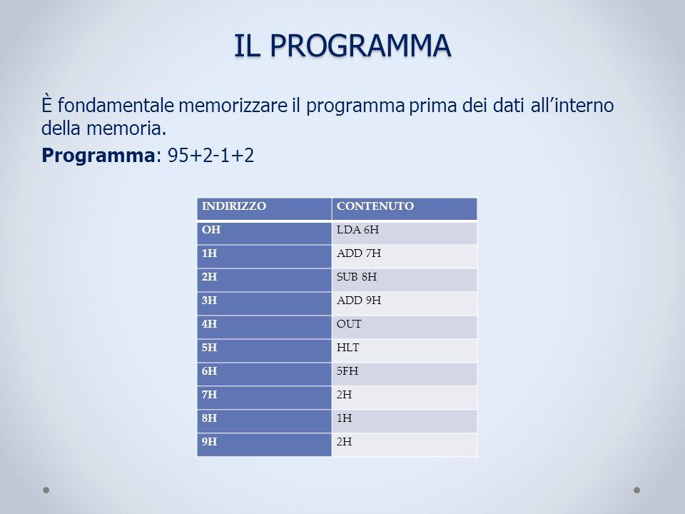 IL PROGRAMMA È fondamentale memorizzare il programma prima dei dati allinterno della memoria. Programma: 95+2-1+2 INDIRIZZOCONTENUTO OHLDA 6H 1HADD 7H