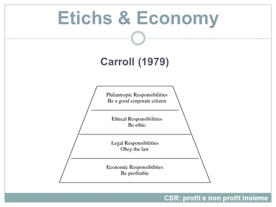 Etichs & Economy Carroll (1979) CSR: profit e non profit insieme