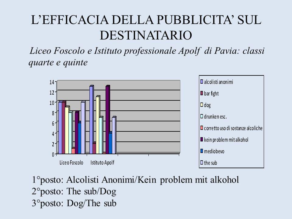 LEFFICACIA DELLA PUBBLICITA SUL DESTINATARIO Liceo Foscolo e Istituto professionale Apolf di Pavia: classi quarte e quinte 1°posto: Alcolisti Anonimi/