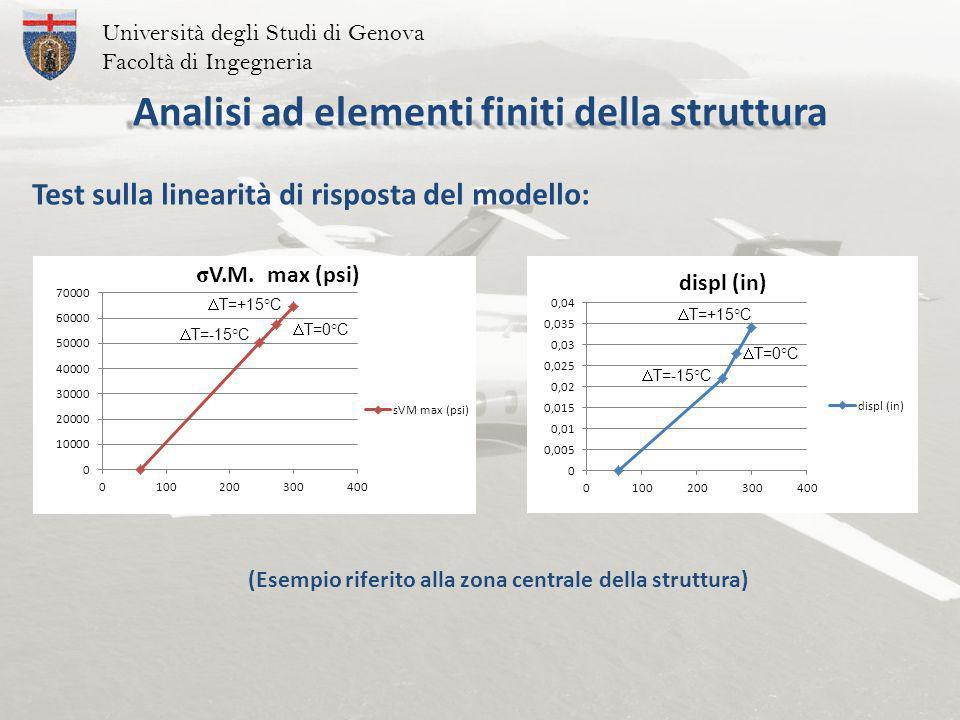 Università degli Studi di Genova Facoltà di Ingegneria T=-15°C T=+15°C T=0°C T=+15°C T=0°C T=-15°C Test sulla linearità di risposta del modello: (Esempio riferito alla zona centrale della struttura) Analisi ad elementi finiti della struttura