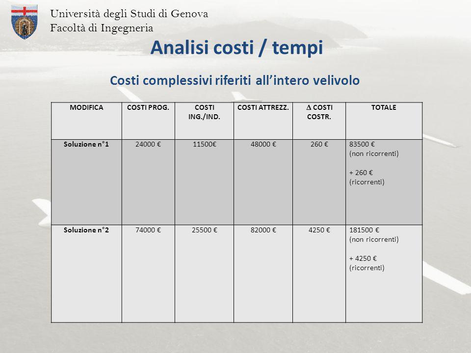 Università degli Studi di Genova Facoltà di Ingegneria Analisi costi / tempi MODIFICACOSTI PROG.COSTI ING./IND.