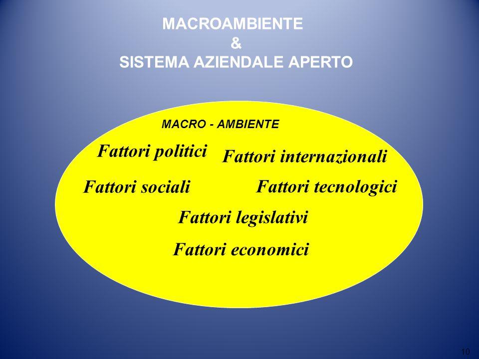 10 MACRO - AMBIENTE Fattori legislativi Fattori politici Fattori sociali Fattori internazionali Fattori tecnologici Fattori economici MACROAMBIENTE &