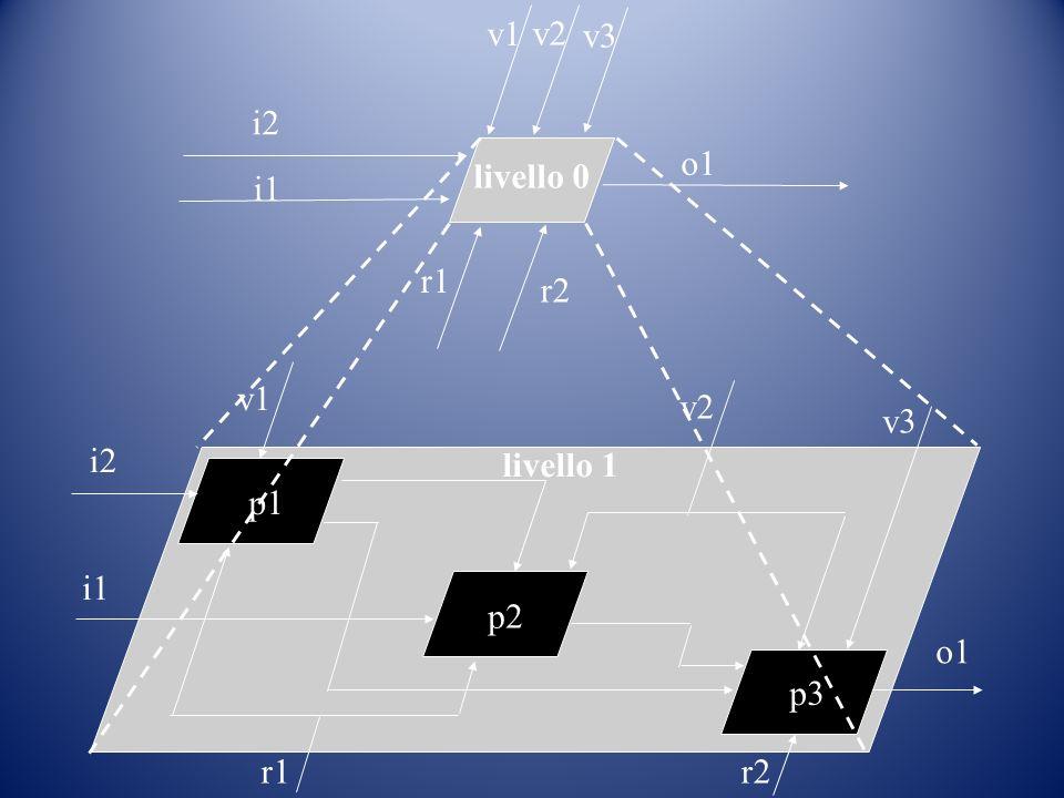 p1 p2 p3 v1 i1 i2 v3 v2 o1 r1r2 livello 1 r2 r1 o1 v3 v2 i2 v1 i1 livello 0